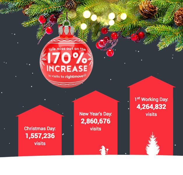 170% Increase In Visits To Rightmove